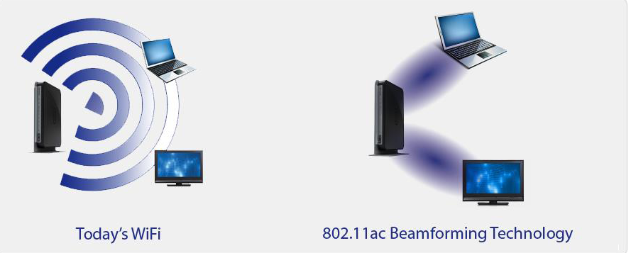 Beamforming concentrates the signal to the device